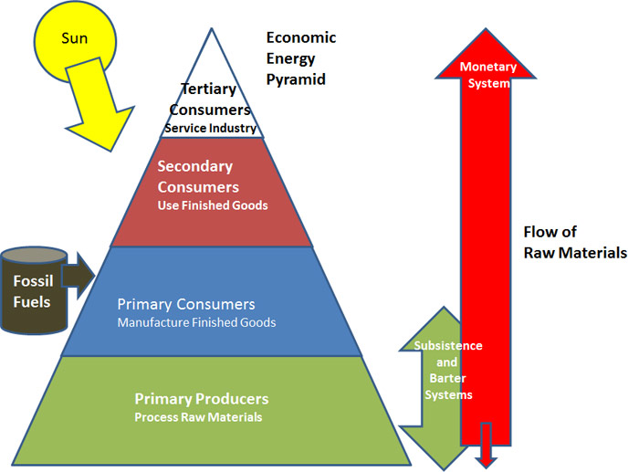 what is economic system pdf